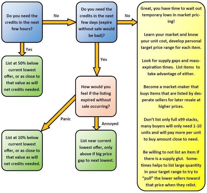 GTN Seller Flow Chart