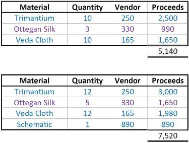 UW Vendor Proceeds